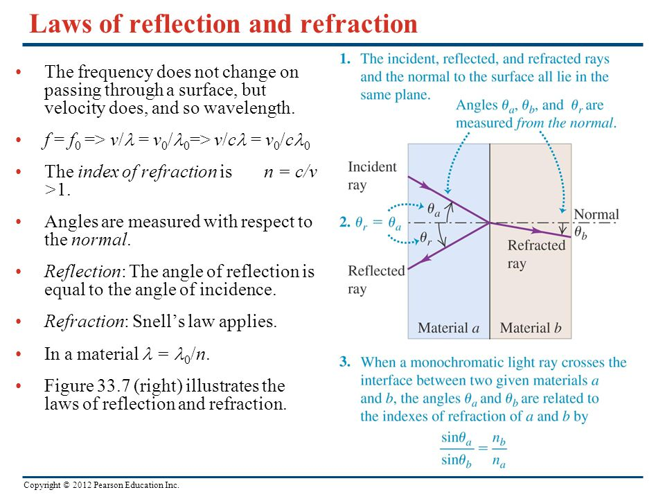 Copyright © 2012 Pearson Education Inc. Laws of reflection and refraction The frequency does not change on passing through a surface, but velocity doe