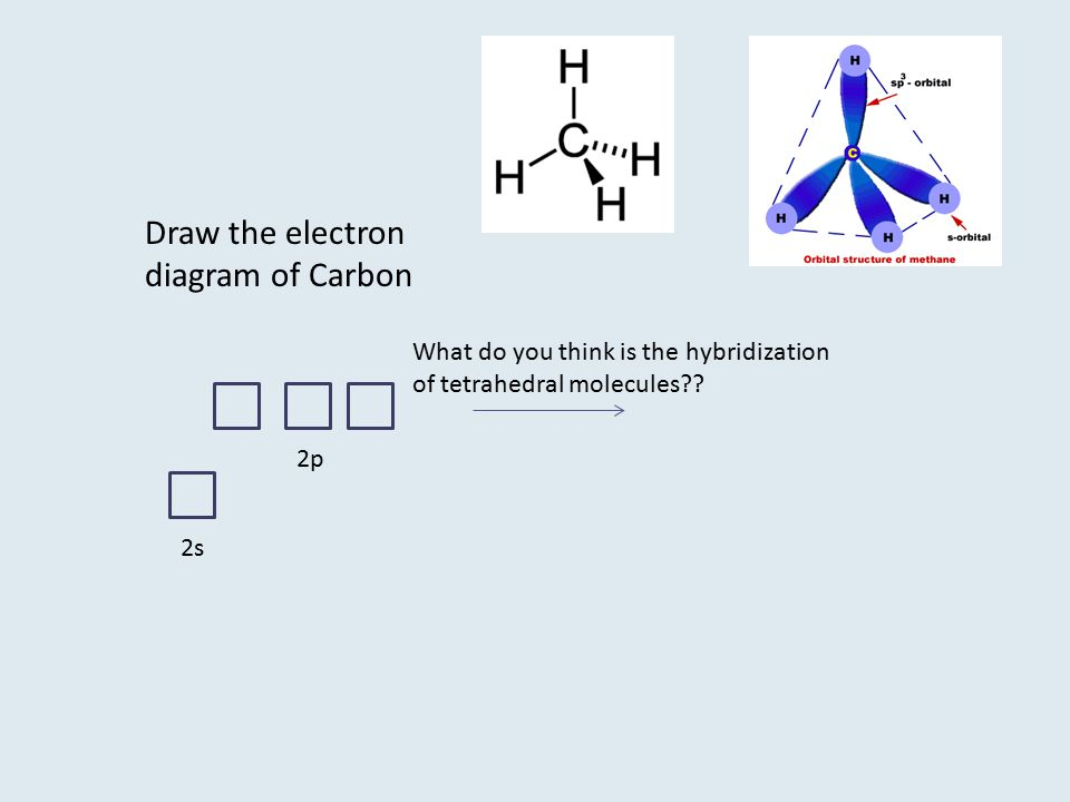 Draw the electron diagram of Carbon What do you think is the hybridization of tetrahedral molecules?? 2s 2p