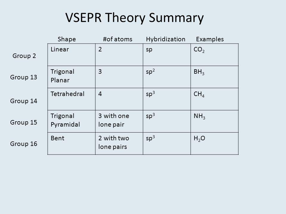 VSEPR Theory Summary Linear2spCO 2 Trigonal Planar 3sp 2 BH 3 Tetrahedral4sp 3 CH 4 Trigonal Pyramidal 3 with one lone pair sp 3 NH 3 Bent2 with two l