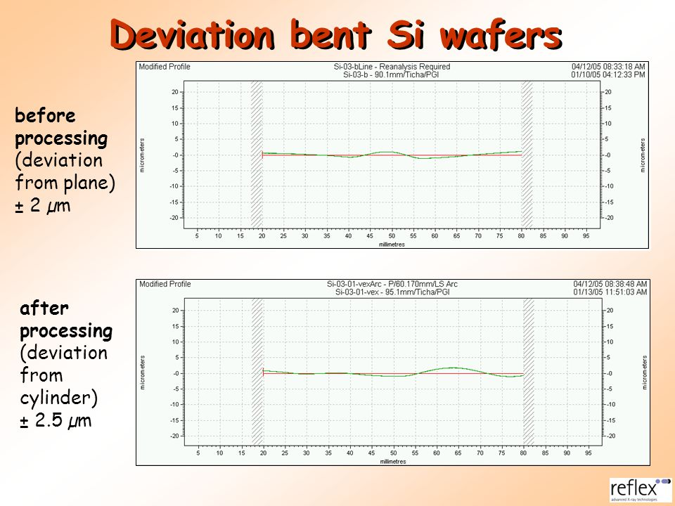 Deviation bent Si wafers before processing (deviation from plane) ± 2 µm after processing (deviation from cylinder) ± 2.5 µm