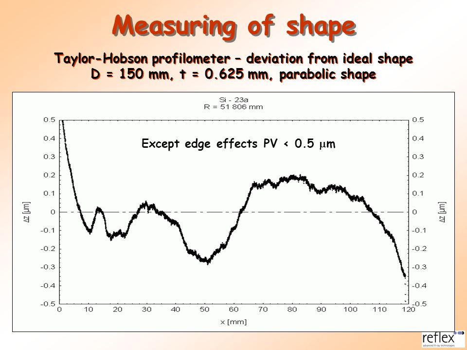 Measuring of shape Taylor-Hobson profilometer – deviation from ideal shape D = 150 mm, t = 0.625 mm, parabolic shape Taylor-Hobson profilometer – devi