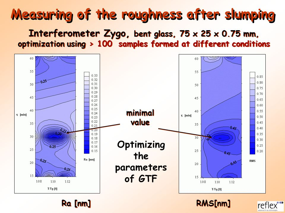 Measuring of the roughness after slumping Ra [nm] RMS[nm] Interferometer Zygo, bent glass, 75 x 25 x 0.75 mm, optimization using > 100 samples formed