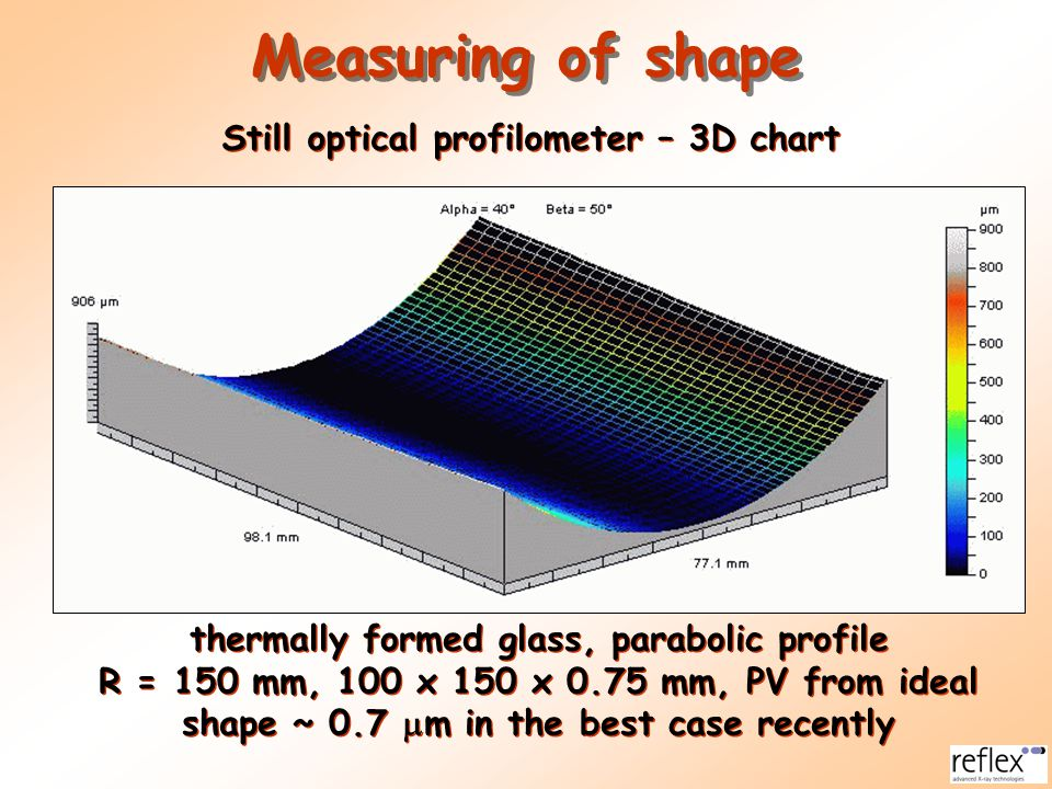 Measuring of shape Still optical profilometer – 3D chart thermally formed glass, parabolic profile R = 150 mm, 100 x 150 x 0.75 mm, PV from ideal shap
