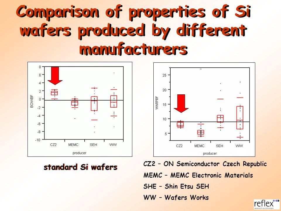Thickness homogeneity of standard Si wafer Flatness and thickness uniformity of a standard Si wafer (diameter 150 mm).