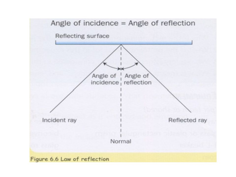 Refraction Refraction Fact #1: As light goes from one medium to another, the velocity CHANGES.