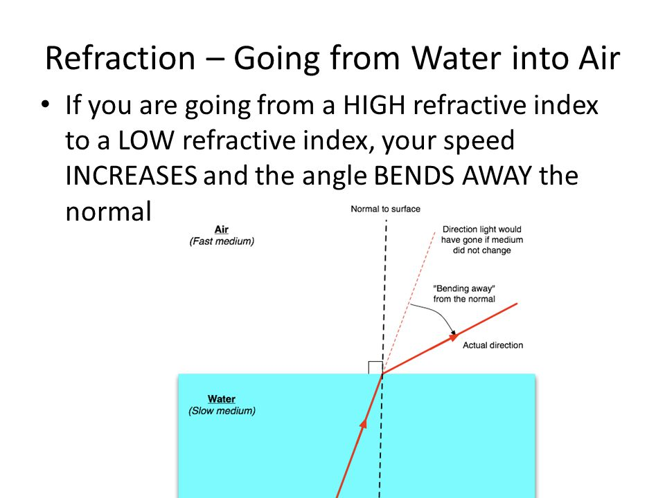 Concave Lens In a concave lens, an incoming ray parallel to the principal axis is refracted so that it appears to come from the principal focus (F).