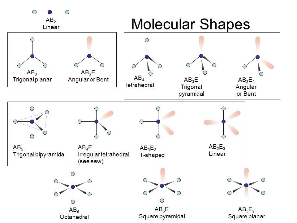 Molecular Shapes AB 2 Linear AB 3 Trigonal planar AB 4 Tetrahedral AB 5 Trigonal bipyramidal AB 6 Octahedral AB 3 E Angular or Bent AB 3 E Trigonal pyramidal AB 3 E 2 Angular or Bent AB 4 E Irregular tetrahedral (see saw) AB 3 E 2 T-shaped AB 2 E 3 Linear AB 6 E Square pyramidal AB 5 E 2 Square planar