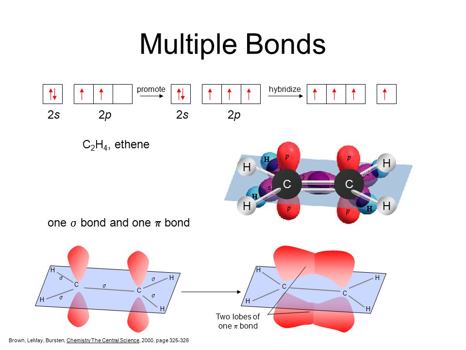 Multiple Bonds 2s 2p 2s 2p sp 2 2p promotehybridize CC H HH H C 2 H 4, ethene one  bond and one  bond H H C C H H      H H C C H H Two lobes of