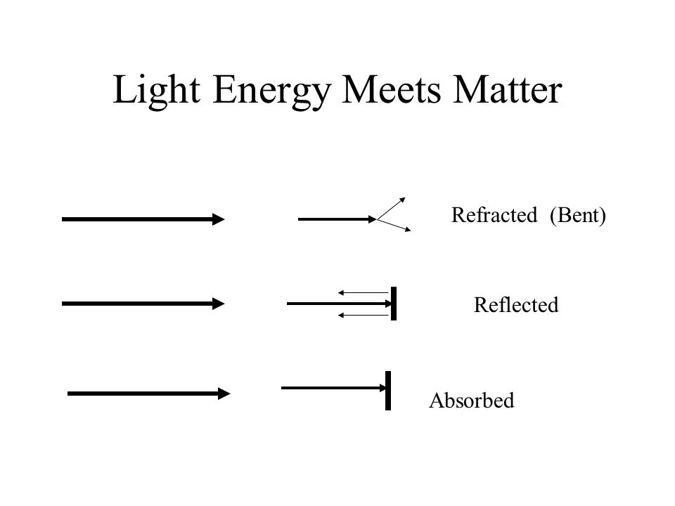 Light Energy Meets Matter Reflected Refracted (Bent) Absorbed