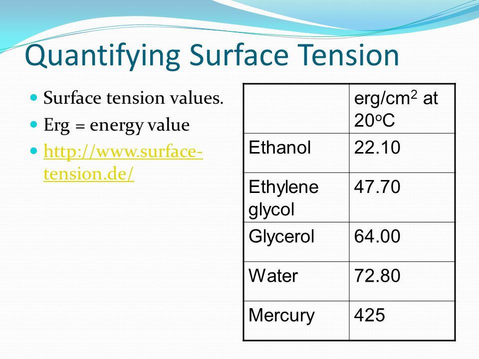 Quantifying Surface Tension Surface tension values.