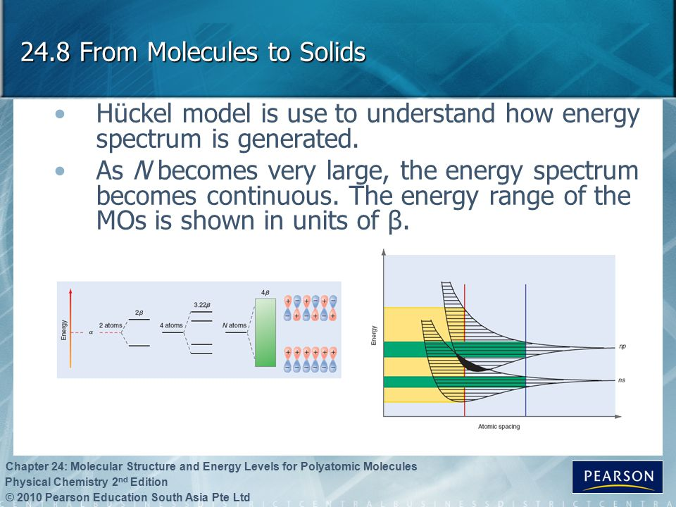 © 2010 Pearson Education South Asia Pte Ltd Physical Chemistry 2 nd Edition Chapter 24: Molecular Structure and Energy Levels for Polyatomic Molecules 24.8 From Molecules to Solids Hückel model is use to understand how energy spectrum is generated.