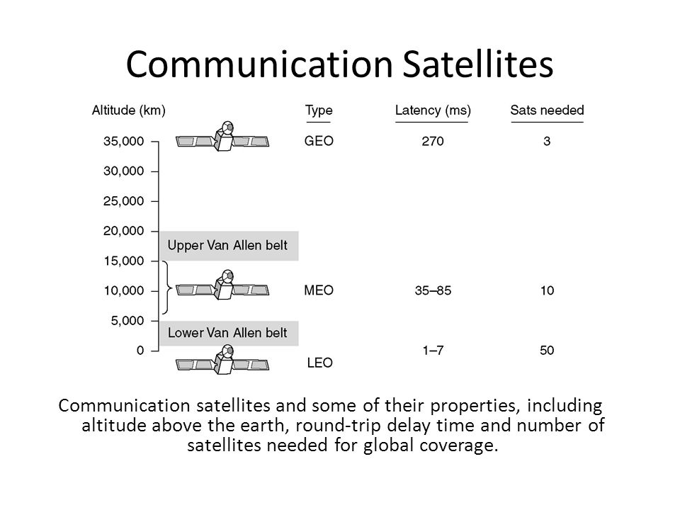 Communication Satellites Another issue is the presence of the Van Allen belts - layers of highly charged particles trapped by the earth's magnetic fie