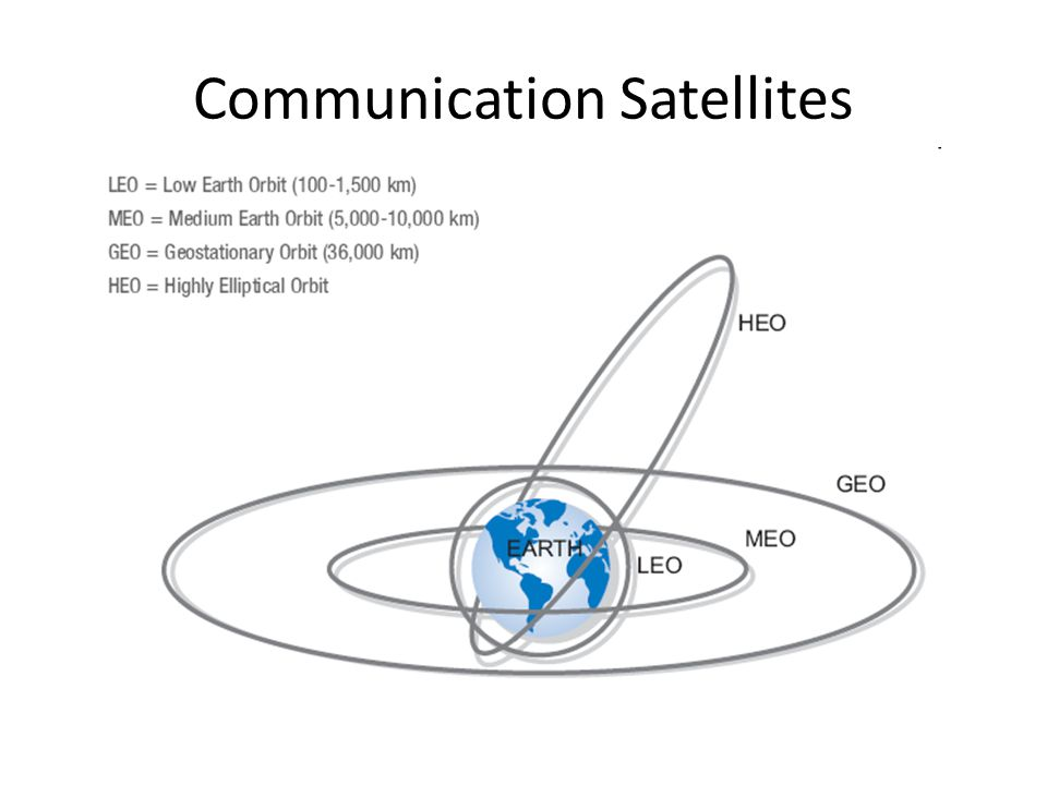Communication Satellites Communication satellites and some of their properties, including altitude above the earth, round-trip delay time and number o