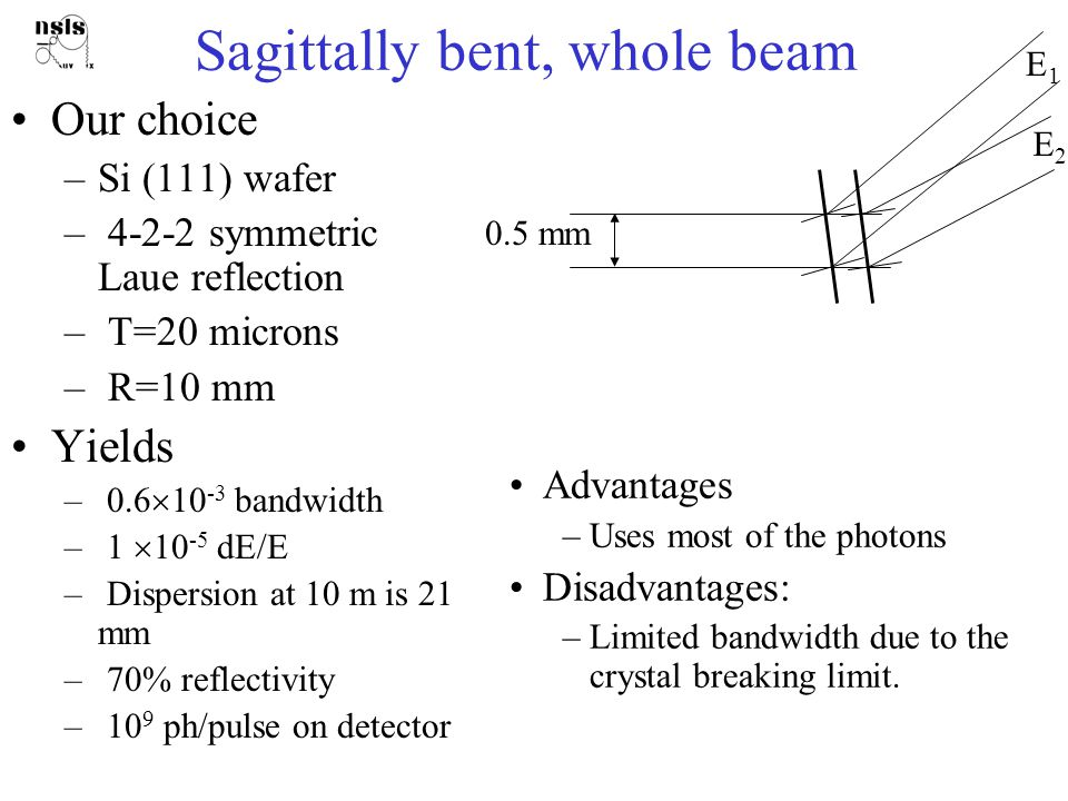 Testing with White Beam Four-bar bender Collimated fan of white incident beam Observe quickly sagittal focusing and dispersion Evaluate bending methods: Distortion of the diffracted beam  variation in the angle of lattice planes