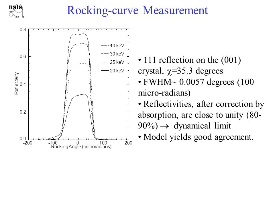 Rocking-curve Measurement 111 reflection on the (001) crystal,  =35.3 degrees FWHM~ 0.0057 degrees (100 micro-radians) Reflectivities, after correction by absorption, are close to unity (80- 90%)  dynamical limit Model yields good agreement.