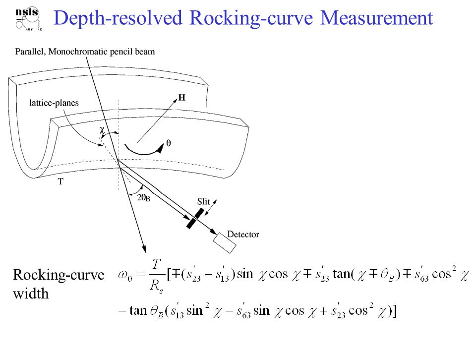 Depth-resolved Rocking-curve Measurement Rocking-curve width