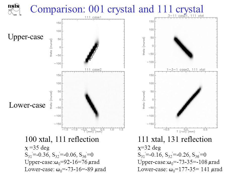 Future Directions Other crystals.– Diamond. for less absorption – Harder-to-break xtals.