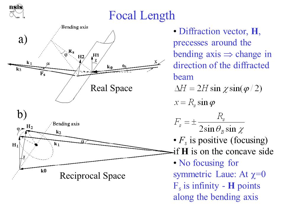 Focal Length Real Space Reciprocal Space Diffraction vector, H, precesses around the bending axis  change in direction of the diffracted beam F s is positive (focusing) if H is on the concave side No focusing for symmetric Laue: At  =0 F s is infinity - H points along the bending axis