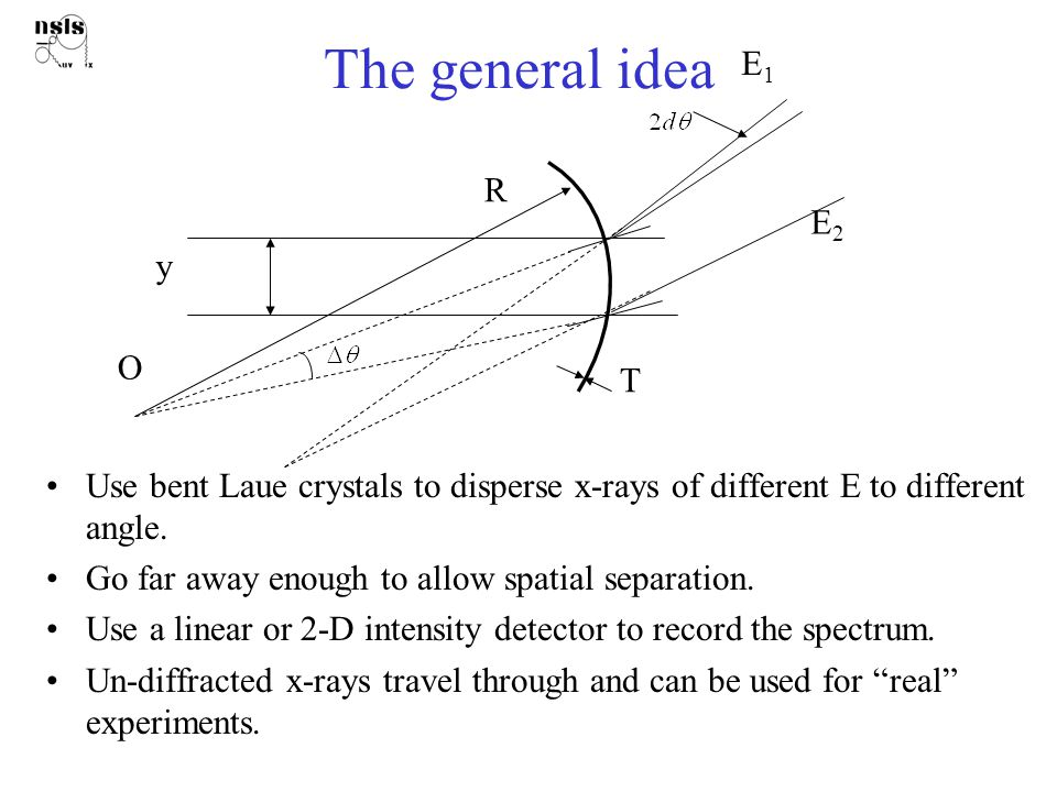 The general idea Use bent Laue crystals to disperse x-rays of different E to different angle.