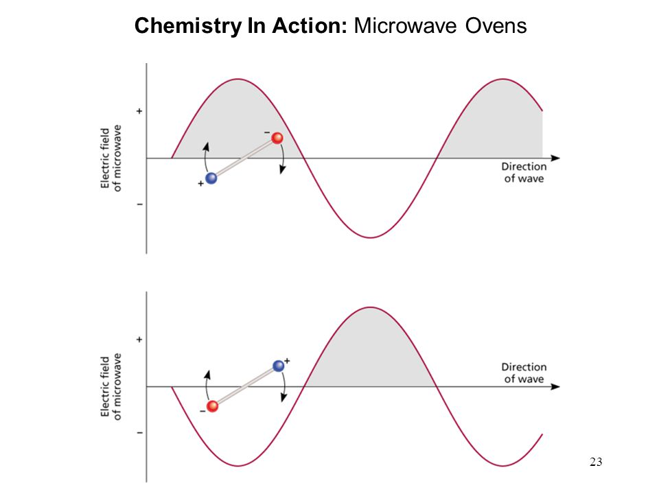 23 Chemistry In Action: Microwave Ovens