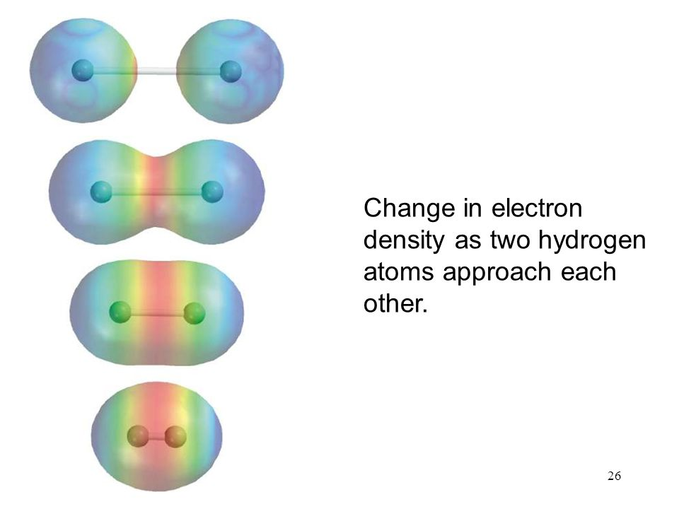 26 Change in electron density as two hydrogen atoms approach each other.