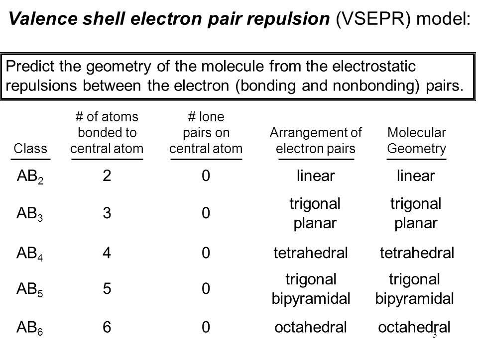 54 Second-Period Homonuclear Diatomic Molecules