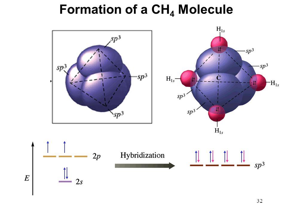 32 Formation of a CH 4 Molecule