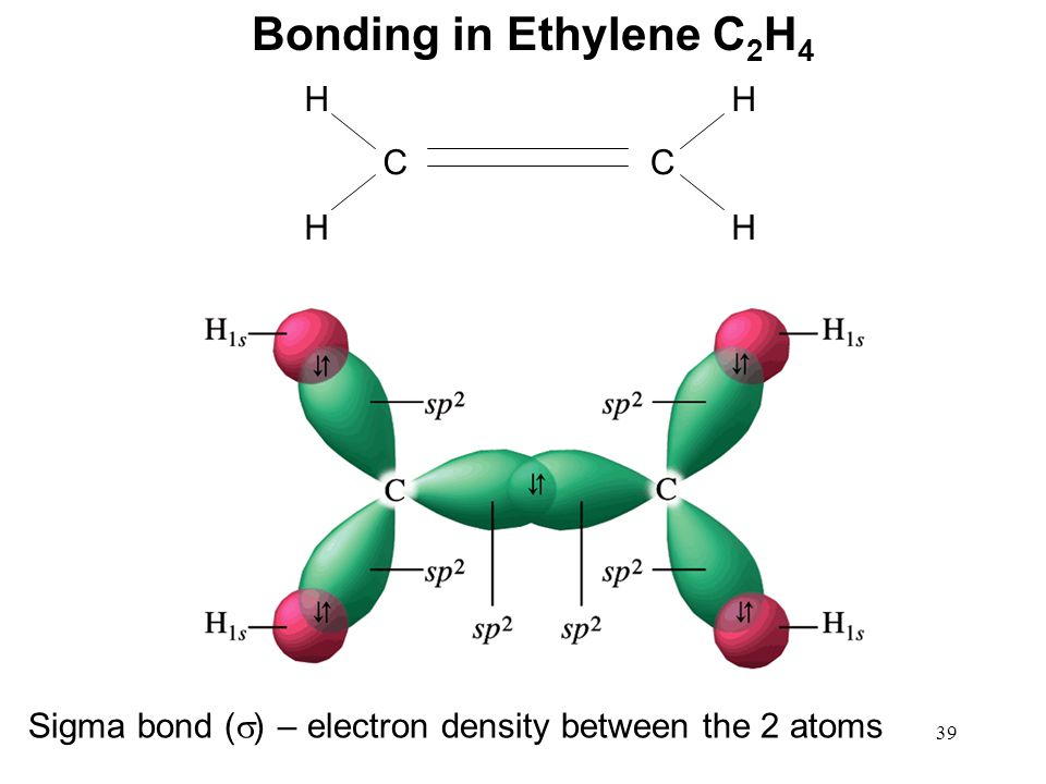 39 Bonding in Ethylene C 2 H 4 CC H H H H Sigma bond (  ) – electron density between the 2 atoms