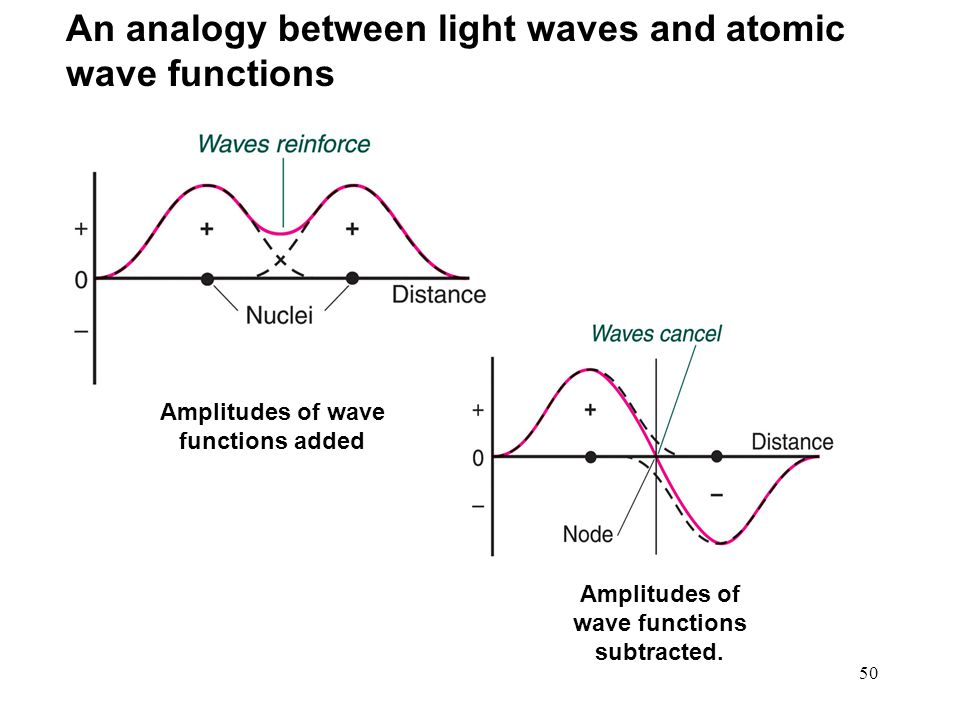 50 Amplitudes of wave functions added An analogy between light waves and atomic wave functions Amplitudes of wave functions subtracted.