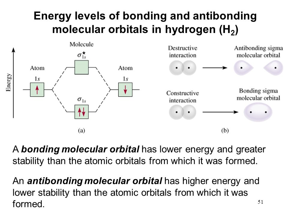 51 Energy levels of bonding and antibonding molecular orbitals in hydrogen (H 2 ) A bonding molecular orbital has lower energy and greater stability than the atomic orbitals from which it was formed.
