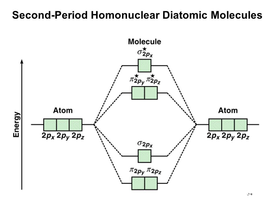 54 Second-Period Homonuclear Diatomic Molecules