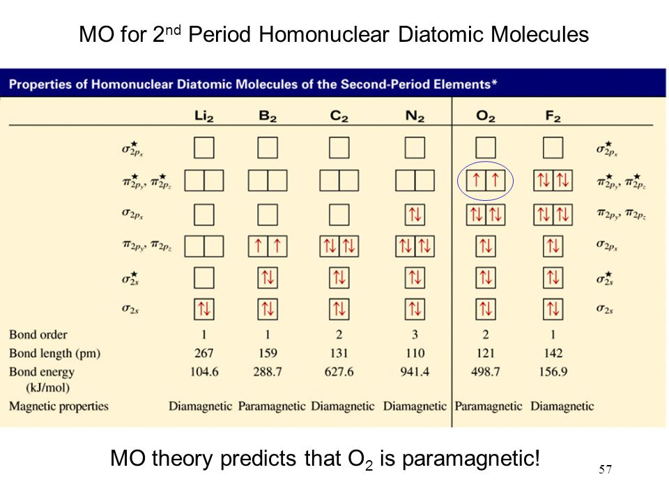 57 MO theory predicts that O 2 is paramagnetic! MO for 2 nd Period Homonuclear Diatomic Molecules