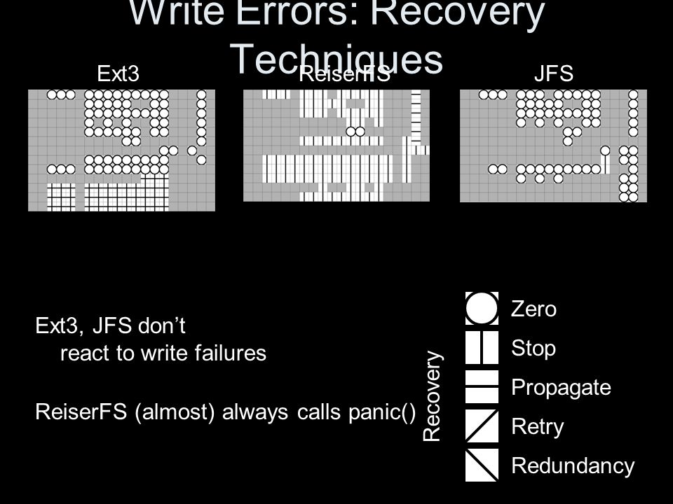 Write Errors: Recovery Techniques Ext3, JFS don't react to write failures ReiserFS (almost) always calls panic() Zero Stop Propagate Retry Redundancy