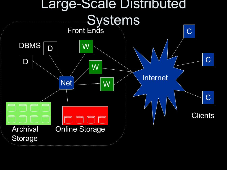 Large-Scale Distributed Systems D D W W W Front Ends C C C DBMS Net Online StorageArchival Storage Internet Clients