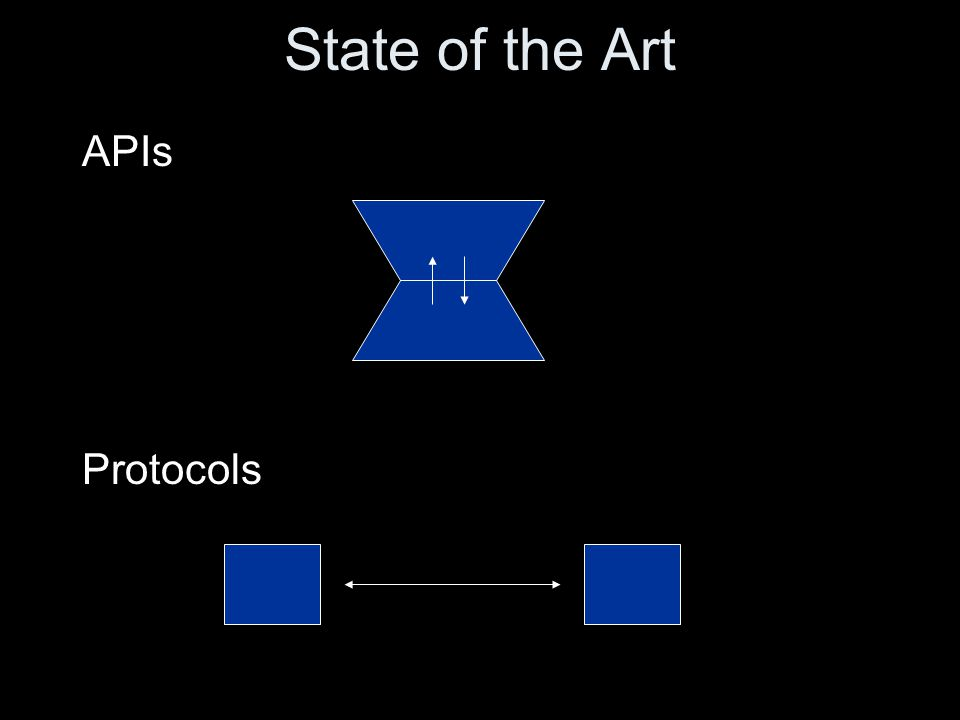 State of the Art APIs Protocols