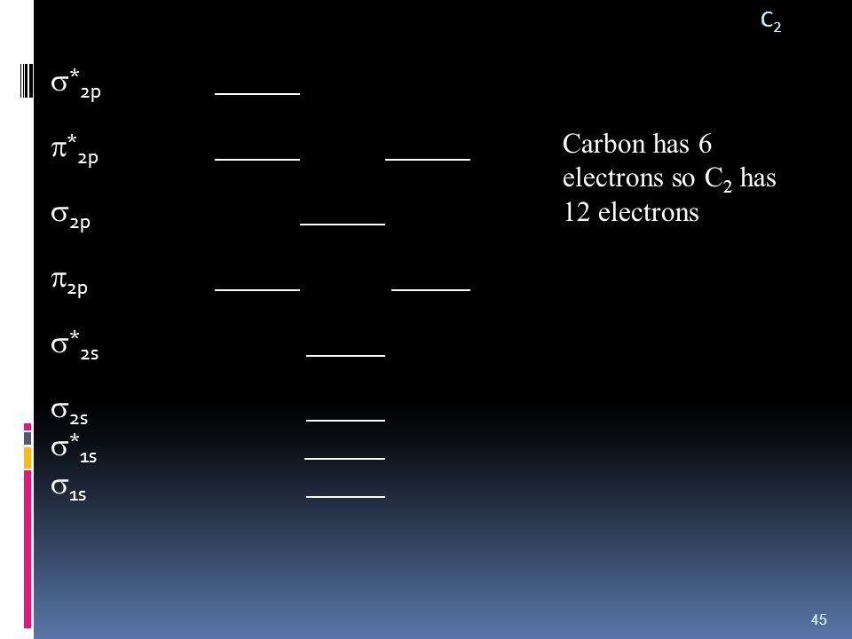 C2C2  * 2p  * 2p  2p  2p  * 2s  2s  * 1s  1s 45 Carbon has 6 electrons so C 2 has 12 electrons