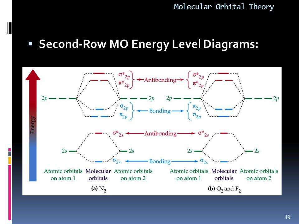 Molecular Orbital Theory  Second-Row MO Energy Level Diagrams: 49