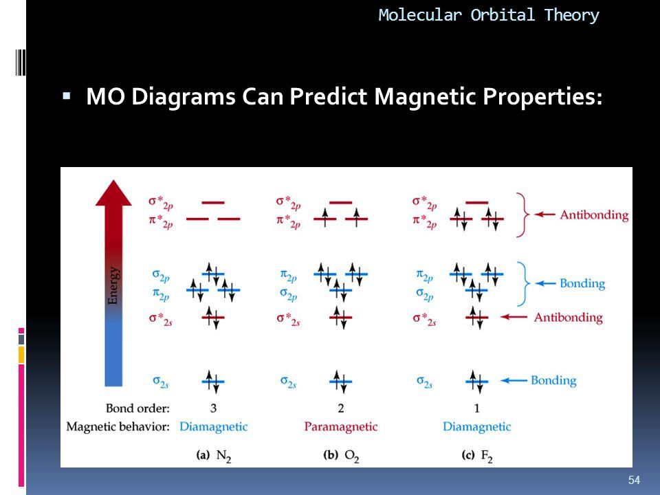 Molecular Orbital Theory  MO Diagrams Can Predict Magnetic Properties: 54