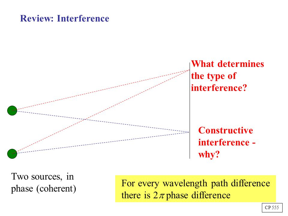 Two sources, in phase (coherent) Constructive interference - why.