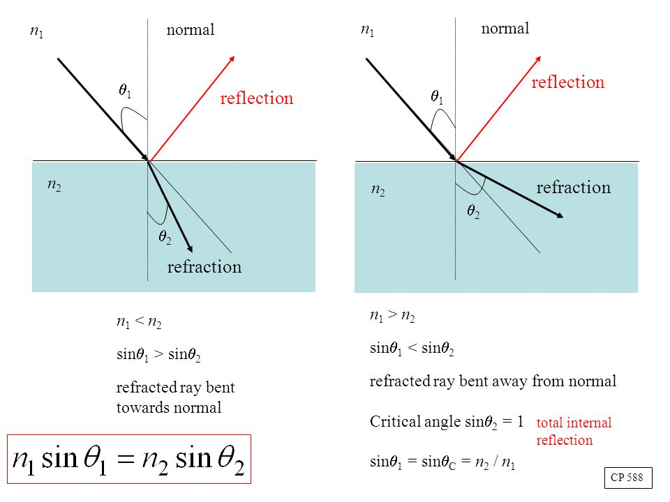 normal n1n1 n1n1 n2n2 n2n2 n 1 < n 2 sin  1 > sin  2 refracted ray bent towards normal n 1 > n 2 sin  1 < sin  2 refracted ray bent away from normal Critical angle sin  2 = 1 sin  1 = sin  C = n 2 / n 1 11 11 22 22 CP 588 reflection total internal reflection refraction