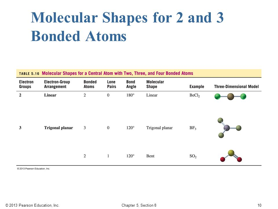 © 2013 Pearson Education, Inc. Chapter 5, Section 8 10 Molecular Shapes for 2 and 3 Bonded Atoms