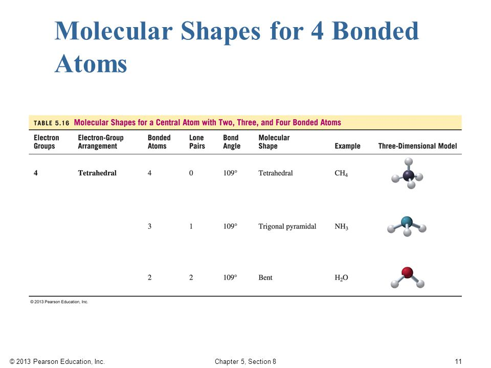 © 2013 Pearson Education, Inc. Chapter 5, Section 8 11 Molecular Shapes for 4 Bonded Atoms