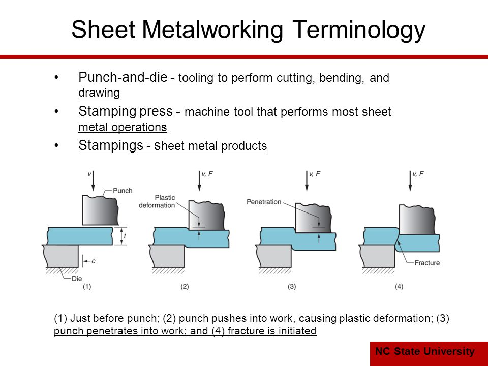 NC State University Sheet Metalworking Terminology Punch ‑ and ‑ die - tooling to perform cutting, bending, and drawing Stamping press - machine tool that performs most sheet metal operations Stampings - s heet metal products (1) Just before punch; (2) punch pushes into work, causing plastic deformation; (3) punch penetrates into work; and (4) fracture is initiated