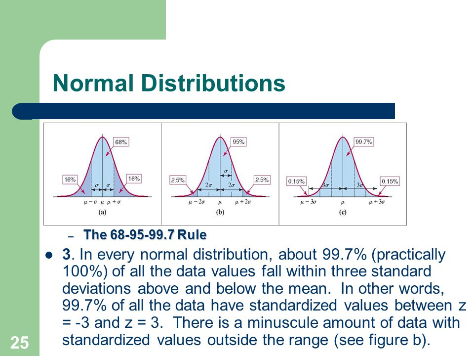 25 Normal Distributions – The – The 68-95-99.7 Rule 3. In every normal distribution, about 99.7% (practically 100%) of all the data values fall within