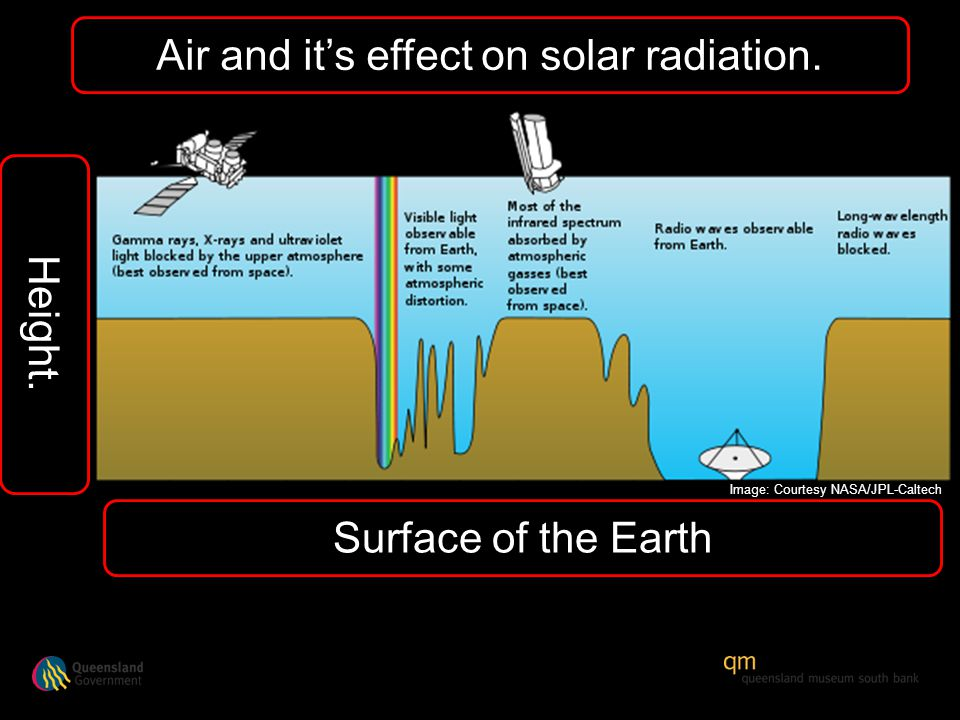 Air and it's effect on solar radiation. Surface of the Earth Height.