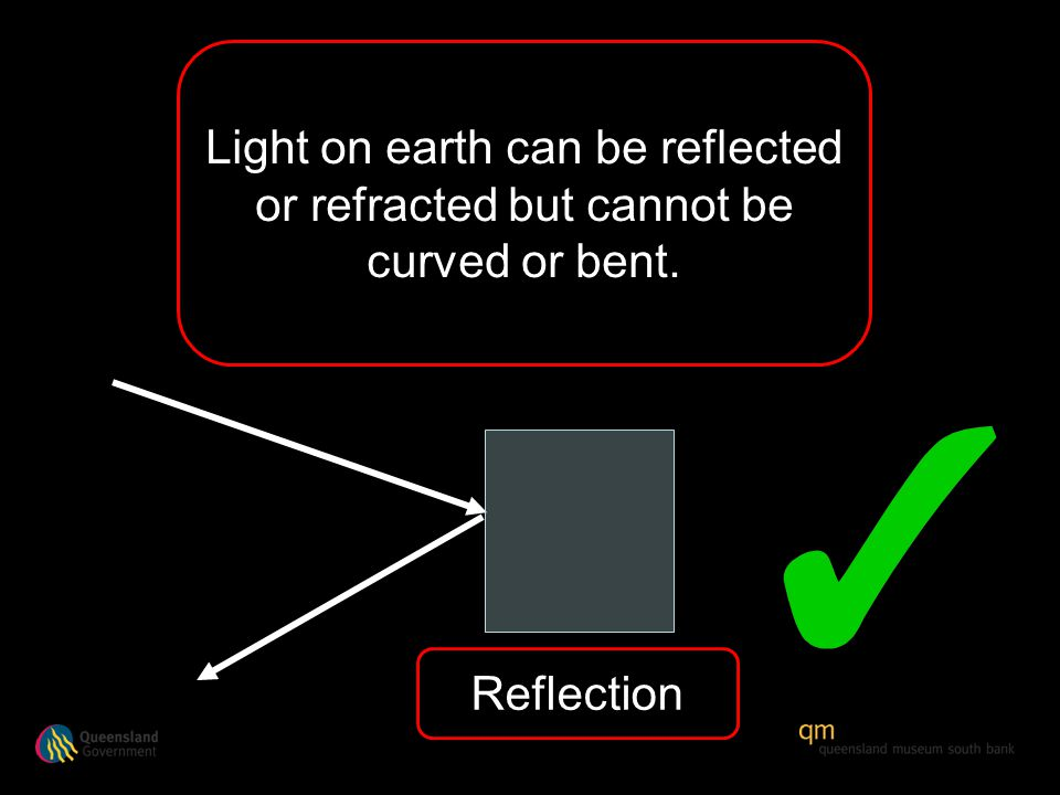 Light on earth can be reflected or refracted but cannot be curved or bent. Reflection