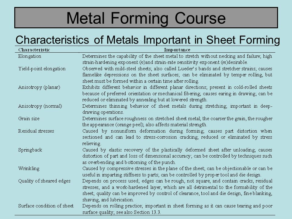 Metal Forming Course Localized Necking in Sheet Metal (a) Localized necking in a sheet specimen under tension.