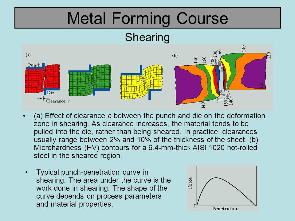 Metal Forming Course Average Normal Anisotropy Typical range of the average normal anisotropy ratio, R, for various sheet metals.