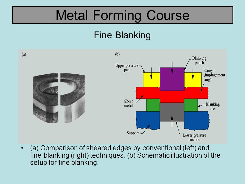 Metal Forming Course Deep Drawing Effect of die and punch corner radii in deep drawing on fracture of a cylindrical cup.