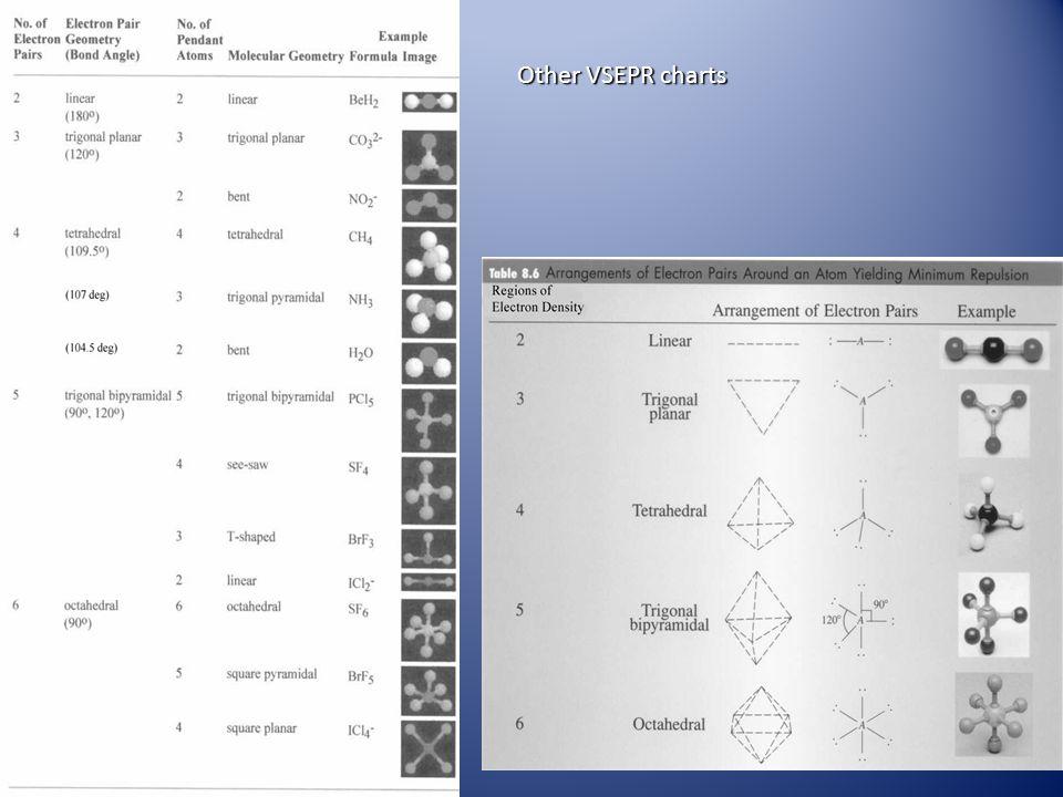 Other VSEPR charts